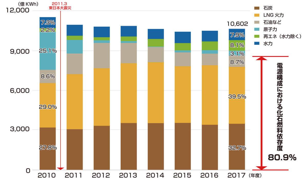 日本の電源構成比の推移