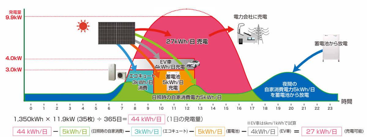 太陽光発電が1日に発電できる電力の内訳の図