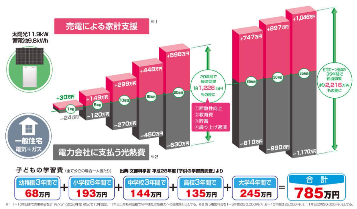 太陽光発電と蓄電池の導入で得られる経済効果のグラフ
