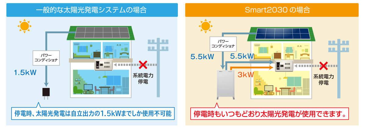 a-smart2030の日中の停電時の太陽光発電の使用イメージ